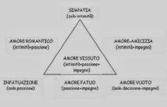 I lati dell'amore Blog, Psicologia, Blogging