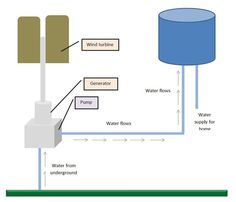 How Solar and Wind Powered Water Pump Works?
