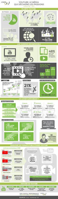 Youtube, un incontournable en quelques chiffres. #m2mediascom#socialmedia