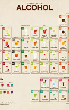 "ready for the holidays? This handy ""Periodic Table of Alcohol"" might come in handy! Enjoy...responsibly :)"
