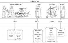 linea tempo dal 2000 al 1100 aC DA NELGIARDINO