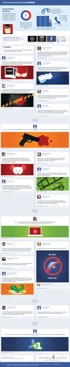 20 crimes solved by using facebook