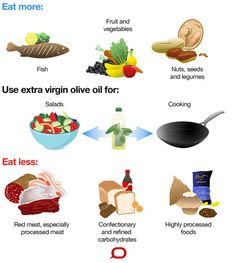 fats to eat graphic