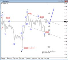 Elliott Wave Analysis: SILVER Could Face Nice Gains #forex #news #rt #ff