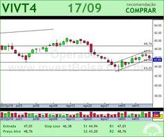 TELEF BRASIL - VIVT4 - 17/09/2012 #VIVT4 #analises #bovespa