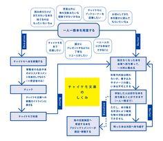 KIITO 展示 - Google 検索