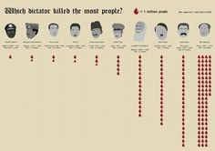 List of Dictatorships by Death Toll – The Top 10 Biggest Mass Killings in History – About History