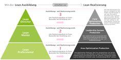 Lean-Aufbauprogramm-Pyramide