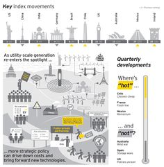 EY's Renewable Energy Country Attractiveness Index