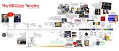 THE BILL GATES TIMELINE MICROSOFT INFOGRAHIC COMPUTER HISTORY
