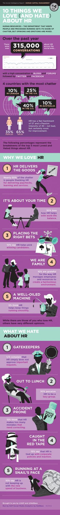 The 10 Things You Love (And Hate) About HR