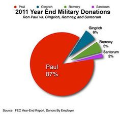 Ron Paul's supporters
