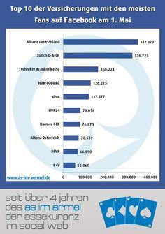 #Versicherungen auf Facebook - Aktuelle Zahlen Mai 2016 (Top 20 im Blog)…