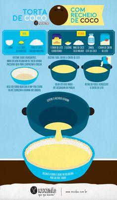 Receita ilustrada de Torta de Coco sem glúten com recheio de Coco. Receita muito fácil de preparar, a base da torta é praticamente coco ralado. Ingredientes: leite condensado, creme de leite, leite de coco, ovo, manteiga e coco ralado.