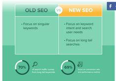 Modern SEO is about purpose. In the past, including a keyword of this nature on your title would get you first page rankings within 30 days. To get that first-page ranking in Google, you still need to create high-quality content, engage the right people, and increase your social signals.