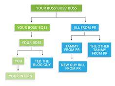 How to present socia