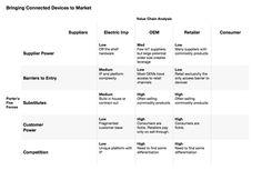 Business analysis framework