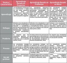 Claves de Innovación de Centro: Aprendizaje basado en Proyectos «  Educacion – articuloseducativos.es