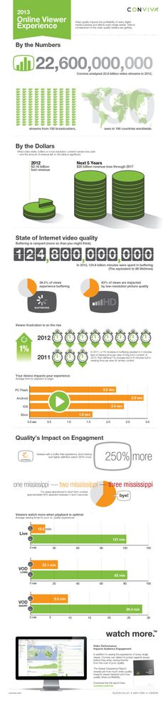 Conviva Infographic - Video Buffering and Interruptions Caused Major Headaches in 2012