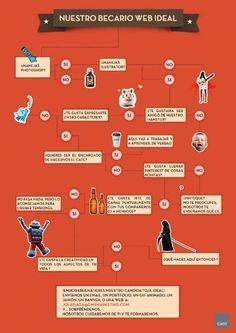 ¡¡¡Así deberían buscar becarios/trabajadores!!! #infografia