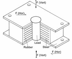 Needle beam. In shoring, the horizontal cross timber which