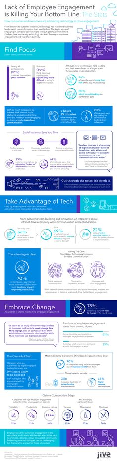 Infographic - Employee Engagement Technology - Jive Software