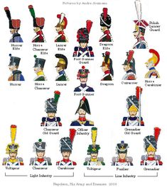Uniforms during the Napoleonic Wars: French, Russian, Austrian, British, Prussian.