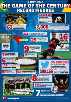 Game of the Century | Germany 7-1 Brazil | 2014 FIFA World Cup - Bundesliga - official website
