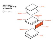 Perfect bound book diagram