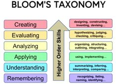 Use Bloom's Taxonomy for effective learning objectives - Dr. Learning Logo, Stem Learning, Learning Centers, 21st Century Learning, 21st Century Skills, Report Writing Skills, What Is Critical Thinking, Thinking Strategies, Teaching Plan
