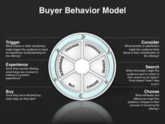 Go-to-Market - Content Marketing Strategy - Buyer Behavior Model