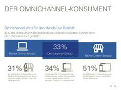 Omnichannel – Der Handel auf allen Verkaufskanälen ist bereits Realität. (Grafik: eBay/Deloitte)