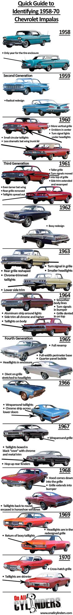 Vehicle Identification Chart for Chevy Impalas 1958-1970