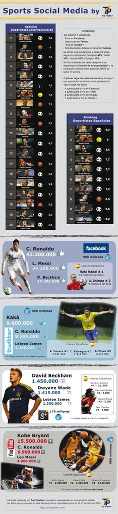 Sports-Social-Media-Infografia-Rank deportistas