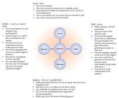 Het GROW coaching model is een beproefd model om structuur aan te brengen in een coachingsgesprek. G Goal = Doel R Reality=Huidige situatie O Options=Mogelijke oplossingen, opties W Will= Plan? Welke optie kies je? Wat ga je doen? De kracht van het GROW model is dat het in vier overzichtelijke stappen leidt tot een duidelijk eindresultaat. Doordat de gecoachte zélf actief is. De gecoachte komt als het ware zélf tot oplossingen. 21st Century Skills, Leadership Coaching, Health Coach, Social Work, Life Skills, Coaches, Teaching, Beauty, Mental Health Therapy