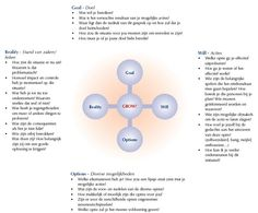 grow coaching template - 1000 images about reflecteren on pinterest om met and tes