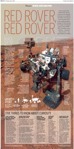 Red Rover, Red Rover - 5 Things You Should Know About Curiosity 12 Infographics about. Curiosity on Mars Science Lessons, Science Education, Science And Technology, Life Science, Computer Science, Curiosity Mars, Curiosity Rover, Mars Science Laboratory, Mission To Mars