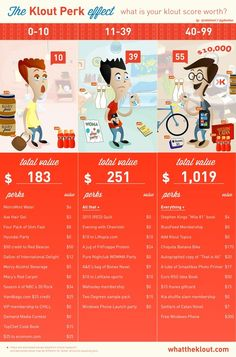 The Klout Perk Effect: What You Get at What Level