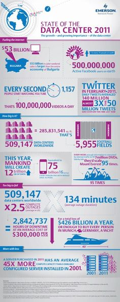 Infographic: The Ever-Expanding Data Center by Emerson Network Power