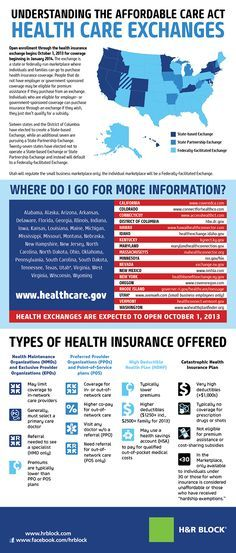 affordable care act fact sheet | Understanding the Affordable Care Act - Exchanges [INFOGRAPHIC ...