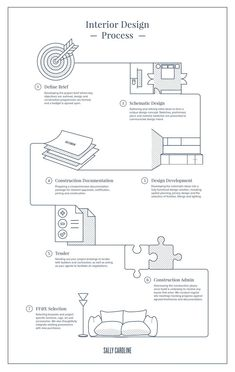 The Interior Design Process