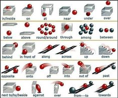 fail prepositions via 2012 1119 English Prepositions, Charts For Kids, Knowledge, Teaching, Activities, Google, Tips, Consciousness, Learning