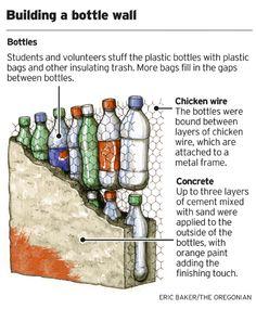 Pared construida de botellas de PET desechadas, malla de gallinero y mezcla, en este caso, concreto y arena, aunque también se puede hacer de adobe. No se ven al final las botellas, pero ahorran mucho material de construcción y hacen una buena pared.