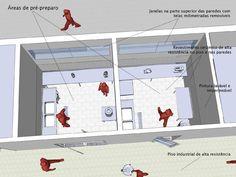 Resultado de imagem para elementos de uma cozinha industrial