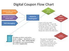Digital Coupons, Window Signs, Financial Goals, Flow, Coding, Chart, Social Media, Content, Deep