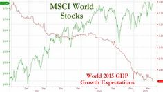 The Madness Of Crowds Of Central Bankers (Summarized In 1 Chart) - http://lincolnreport.com/archives/655890