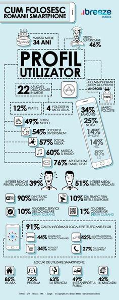 infographic cum folosesc romanii smartphone-ul