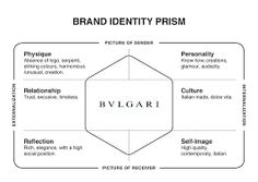 marlboro cbbe model Keller's cbbe model and more about content marketing  ikea: consumer  based brand equity pyramid   mujikea  marlboro brand model and ecosystem .