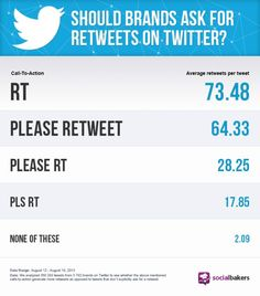 How to Get More Retweets: The Simplest Tactic Even Dummies Can Use #Twitter #SocialMedia