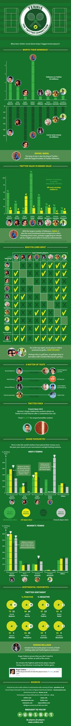 Tennis: the twitter connection #tennis #infografica #tennisreporter